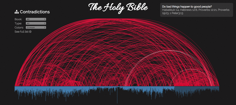 Daniel Taylor's interactive visualization of the Skeptic's Annotated Bible