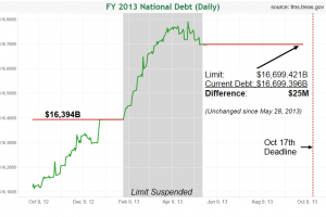 FY 2013 National Debt (Daily)